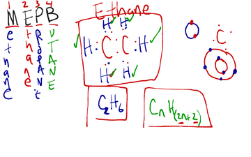 Alkanes (Carbon & Hydrogen compounds, covalent bonds)