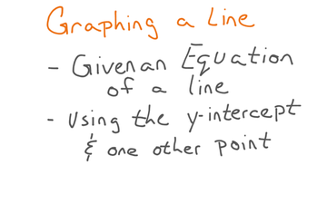 Graphing A Line Given Slope Intercept Form