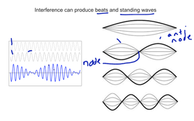 Interference And Standing Waves